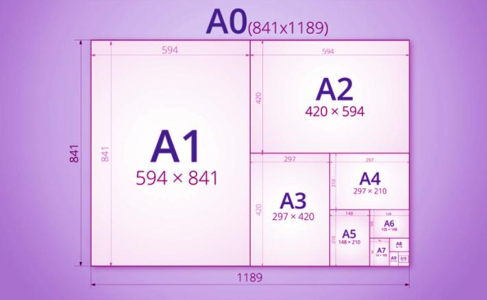 representación de los formato de la serie din A